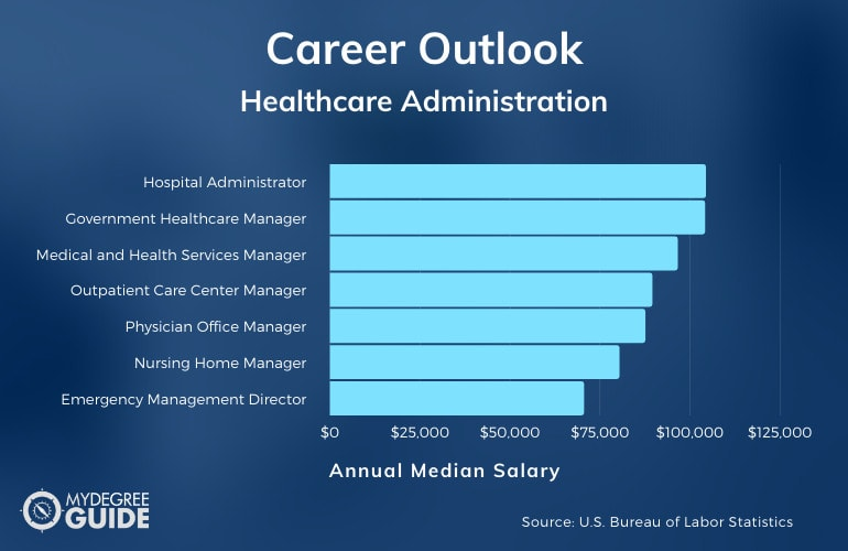 Bachelor's Degree in Healthcare Administration Career and Annual Salary