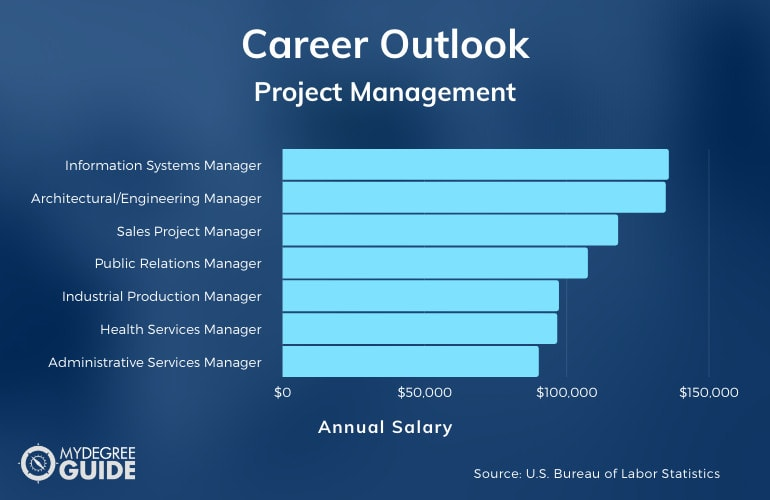 Careers with an Accelerated Project Management Degree