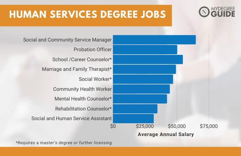 Human Services Degree Jobs