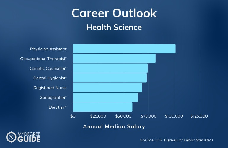 Careers with an Accelerated Health Science Degree