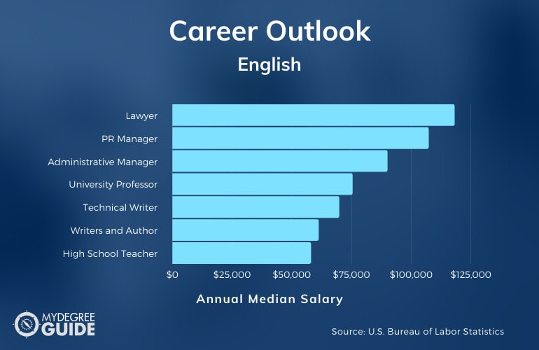 Careers with an Accelerated English Degree