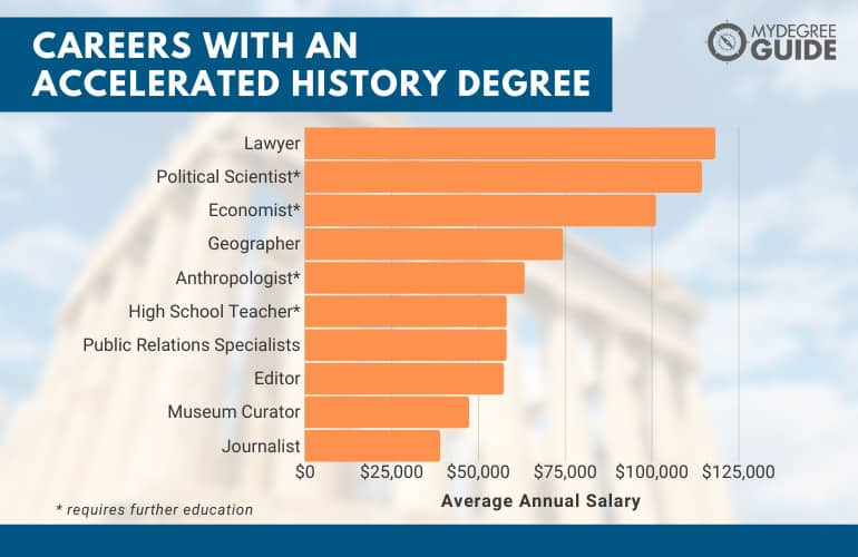 Careers with an Accelerated History Degree