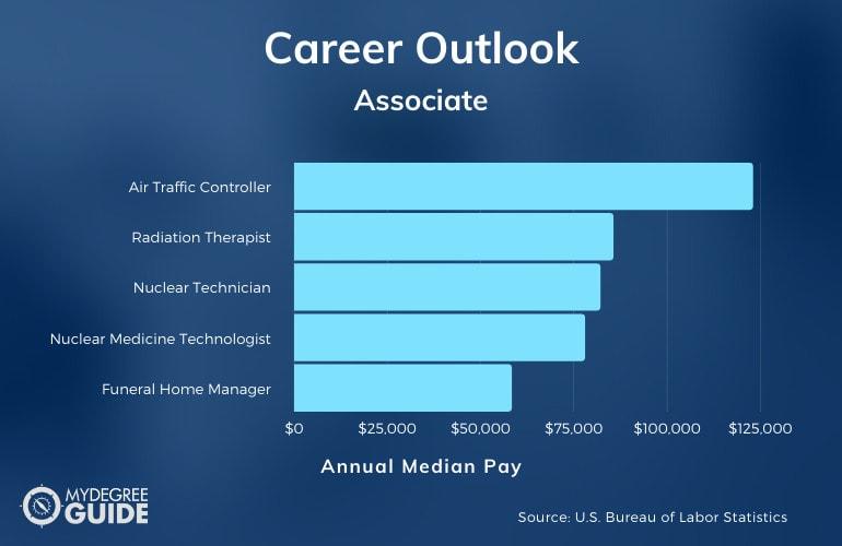 Associate Degree Careers