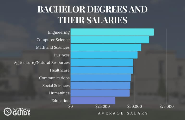 Bachelor Degrees and their salaries