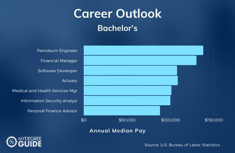 Bachelor's Degree Careers