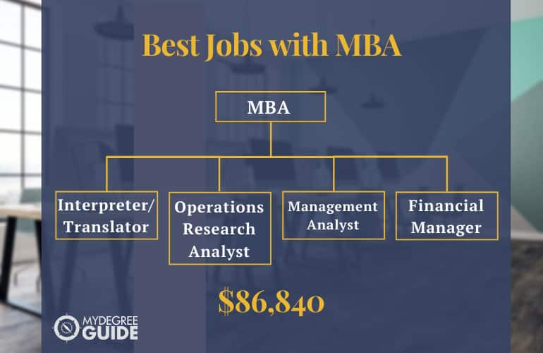 Best Jobs with MBA