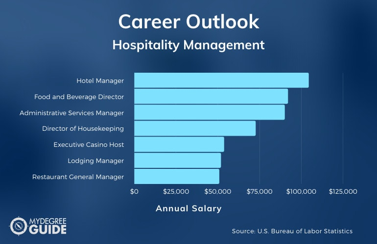 Careers with an Accelerated Hospitality Management Degree