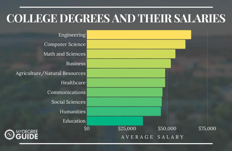 How Much Is a College Degree Worth