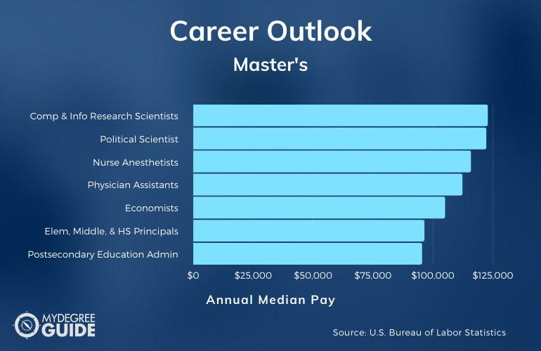 Master's Degree Careers