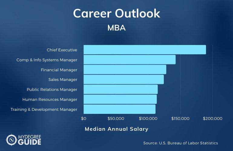 MBA Career and Salary