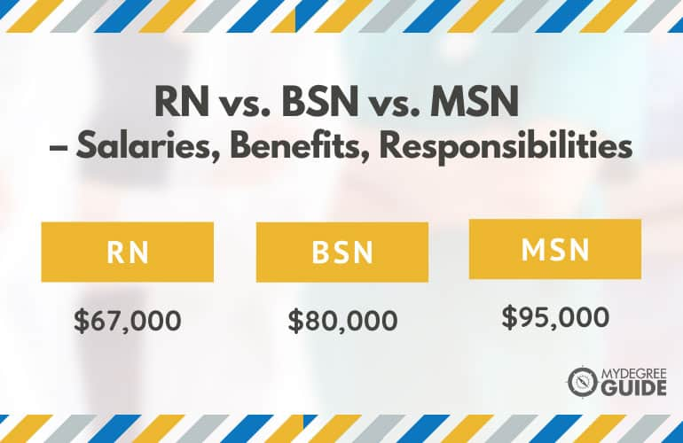 RN vs. BSN vs. MSN – Salaries, Benefits, Responsibilities