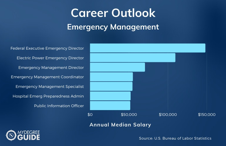 Careers with an Accelerated Emergency Management Degree