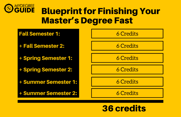 Blueprint for Finishing Your Master's Degree Fast
