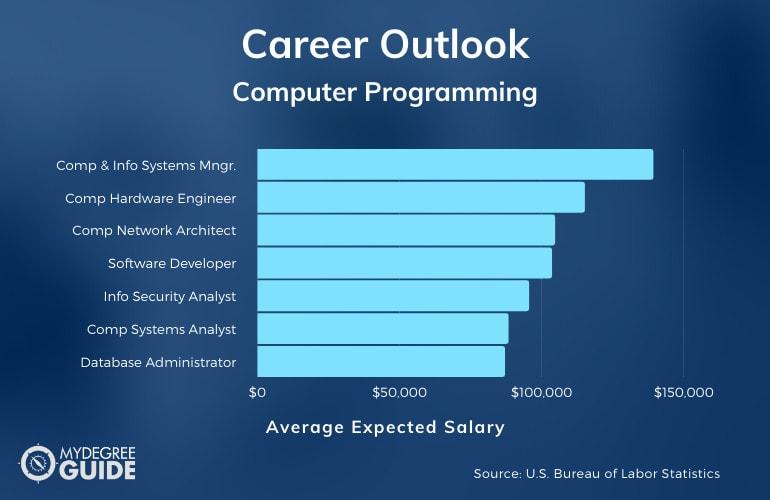 Computer Programming Salary