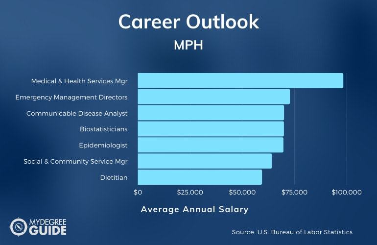 Online MPH Programs Careers