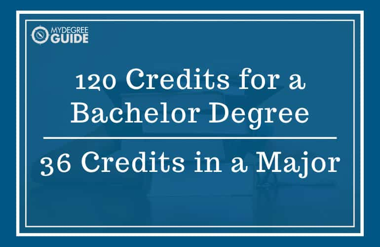 College Credits Required