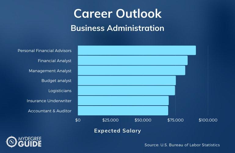 Business Administration major salary