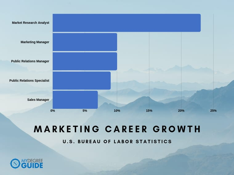 marketing career growth bar chart
