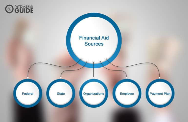 different financial aid sources