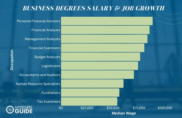 Business Degrees Salary & Job Growth