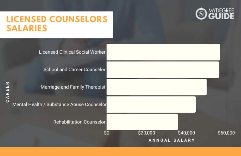 Graph showing Careers for Licensed Counselors and their Salaries