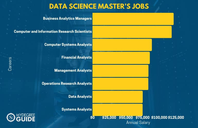 Data Science Master's Jobs and Salary