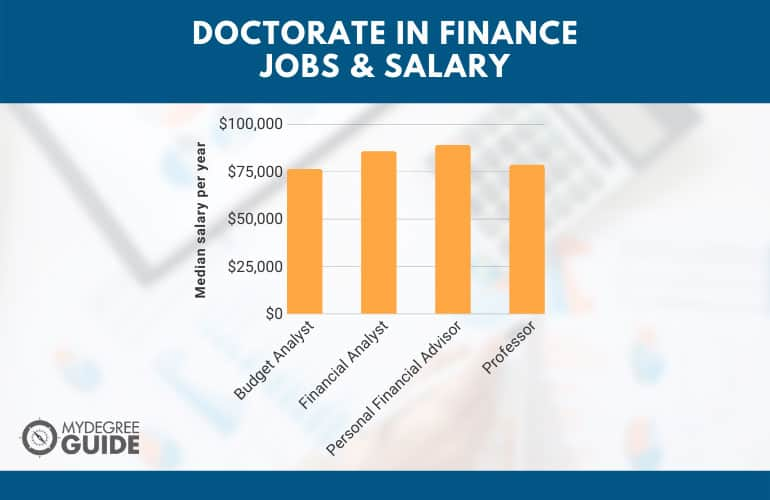 Doctorate in Finance Jobs & Salary