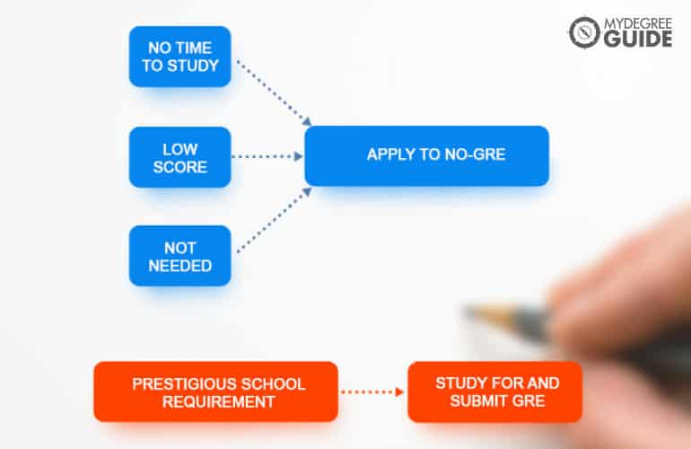 Applying to Graduate School with No GRE Test Scores flowchart