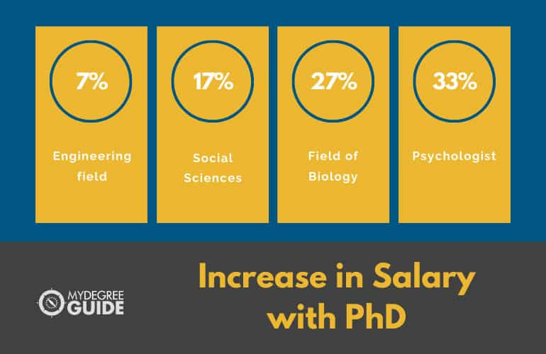 Increase in salary with PhD graphic