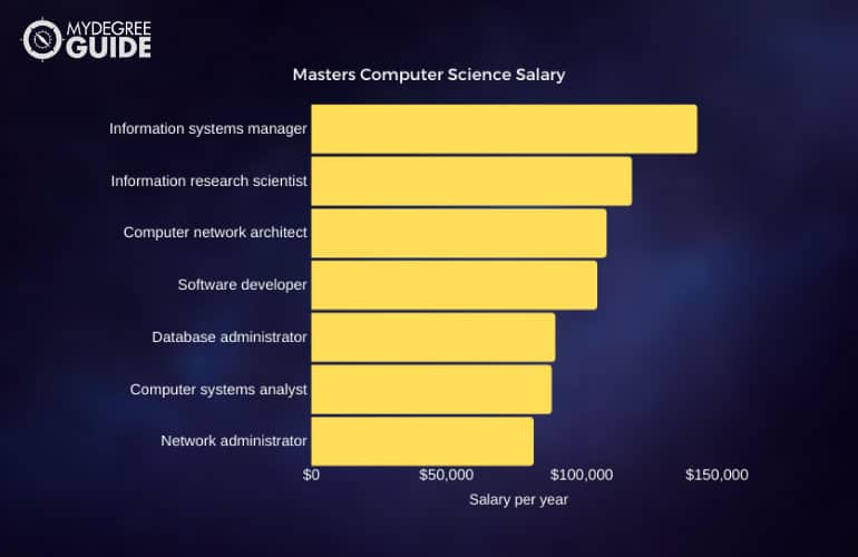 Masters in computer science salary chart