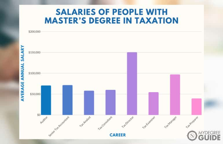 graph showing How Much Money People with a Master's Degree in Taxation make
