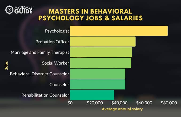 Masters in Behavioral Psychology Jobs and Salaries
