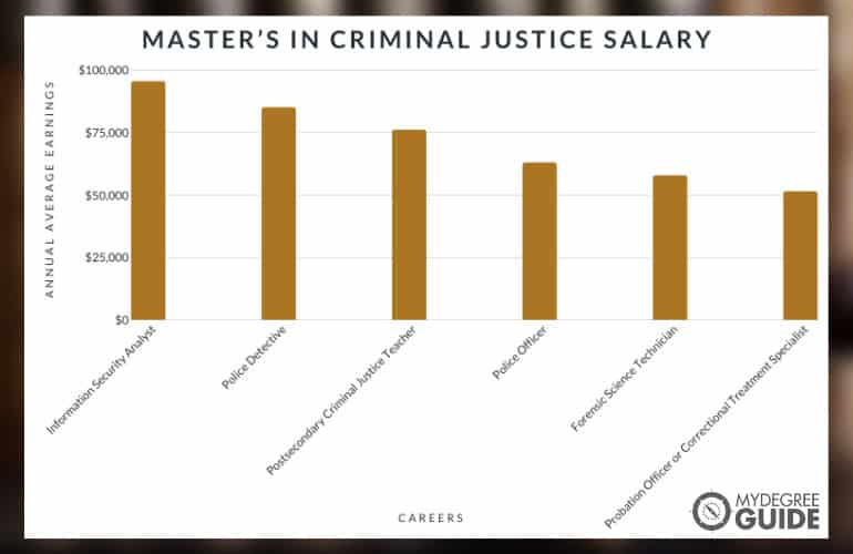 Master's in Criminal Justice Salary chart