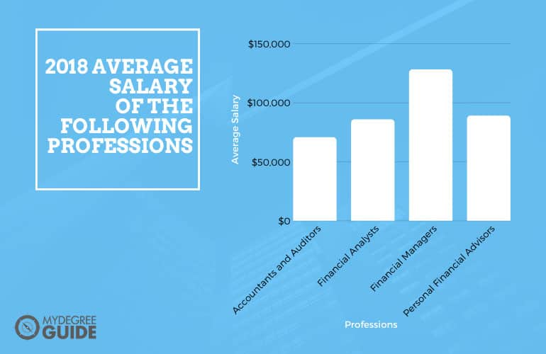 graph showing the salary of finance professions