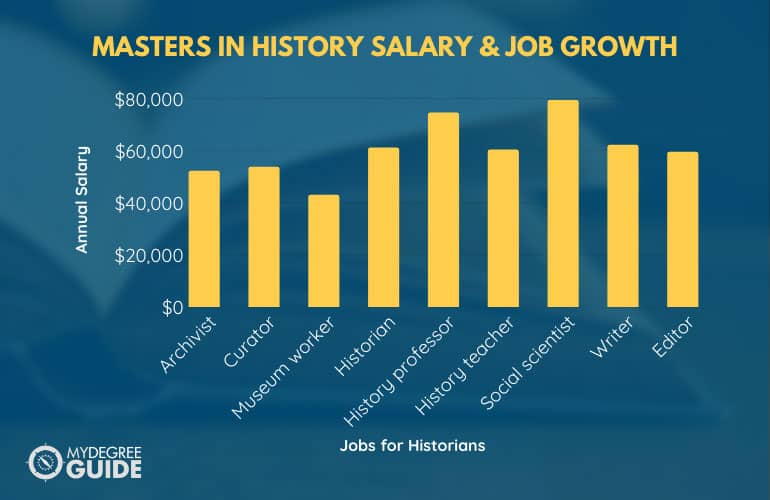 graph showing salary and job growth of someone with masters in history
