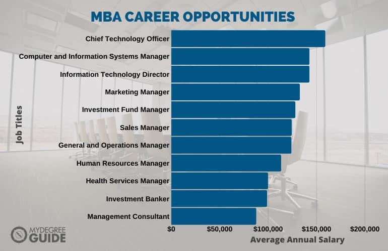 MBA Career Opportunities