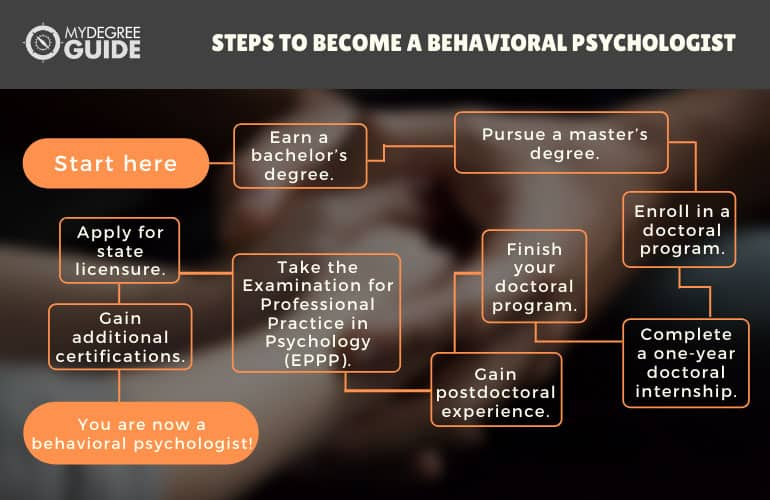 Steps to Become a Behavioral Psychologist