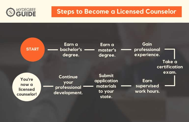 flowchart showing How to Become a Licensed Counselor