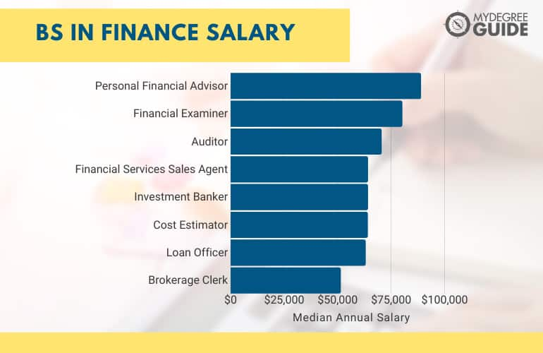 BS in Finance Salary