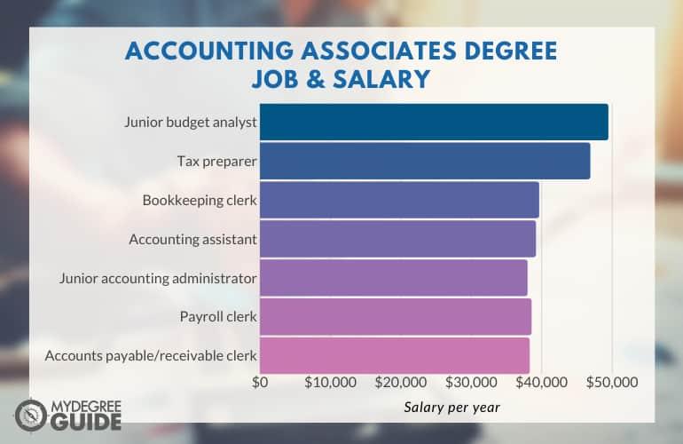 Accounting Associates Degree Job and Salary