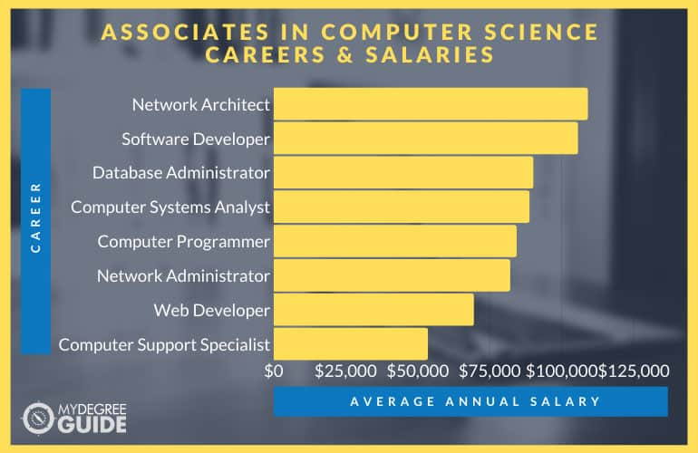 Associates in Computer Science Careers and Salaries