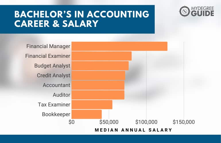 Bachelor's in Accounting Career and Salary
