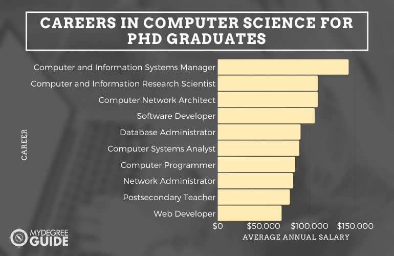 Careers in Computer Science for PhD Graduates