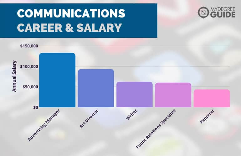 Communication Careers & Salary
