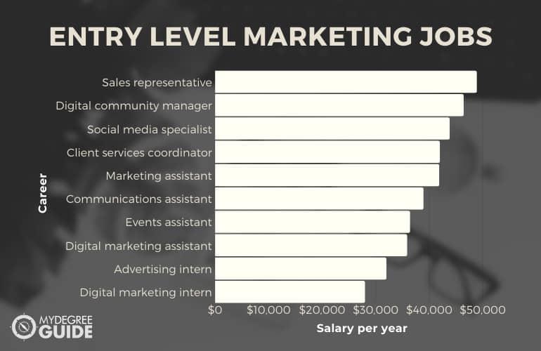 Entry Level Marketing Jobs