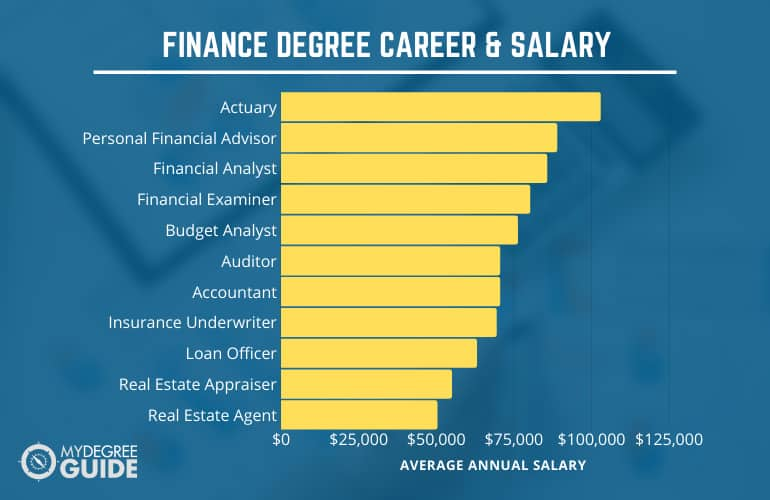 What Can You Do with a Finance Degree?