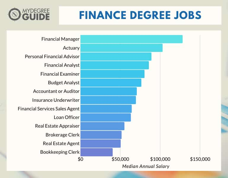 Finance Degree Jobs
