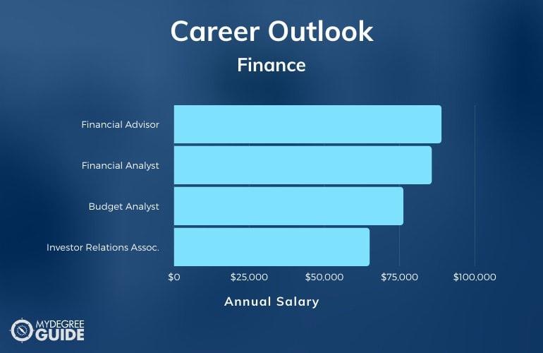 Finance Major Salary