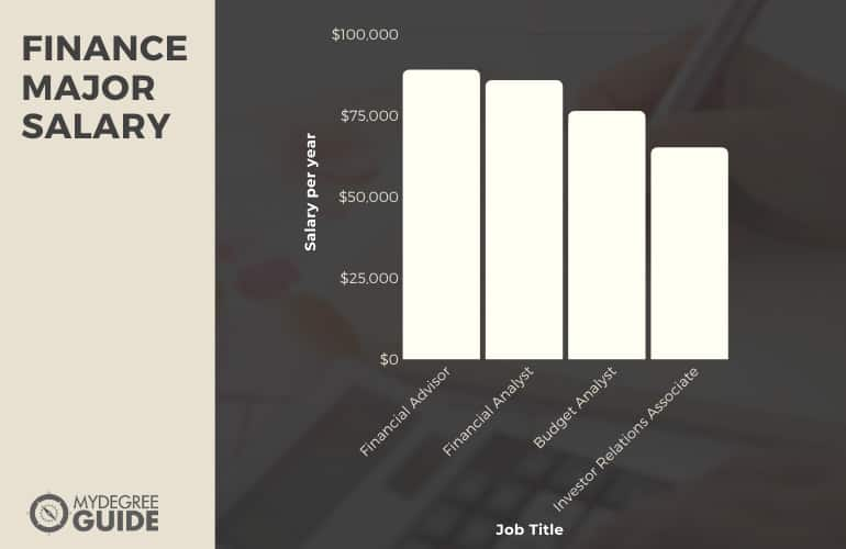 Finance Major Salary