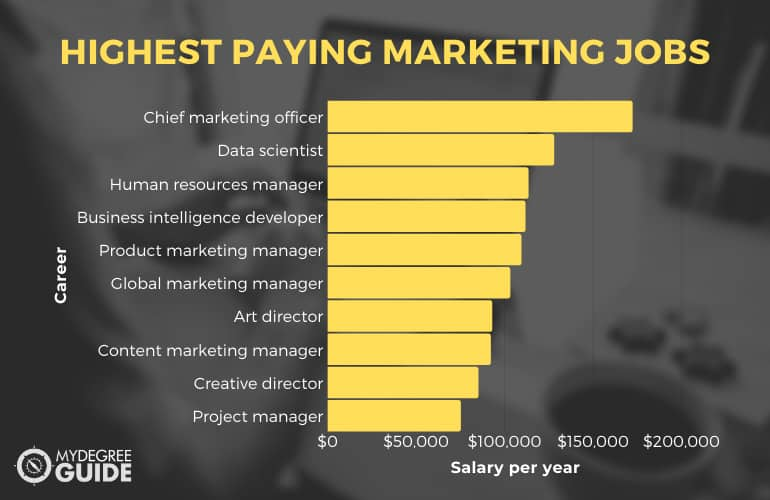 Highest Paying Marketing Jobs